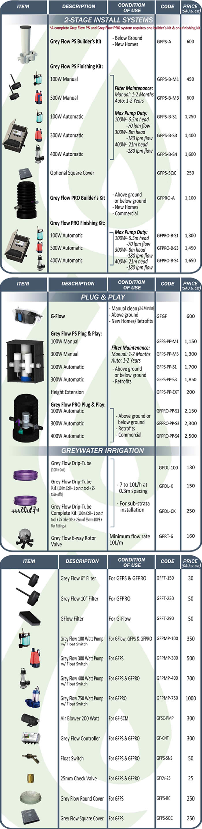 Greywater Systems Prices Catalogue - Greyflow Greywater Diversion Systems